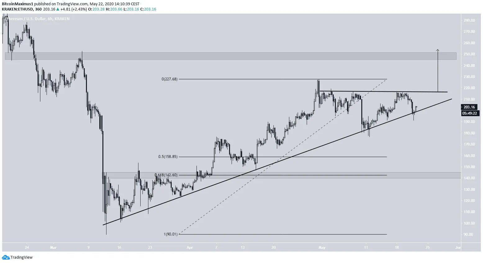 ethereum3-may22