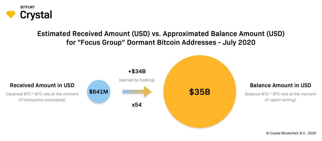 focus-group-dormant-addresses-received-amount-in-usd-vs-balance-amount-in-usda